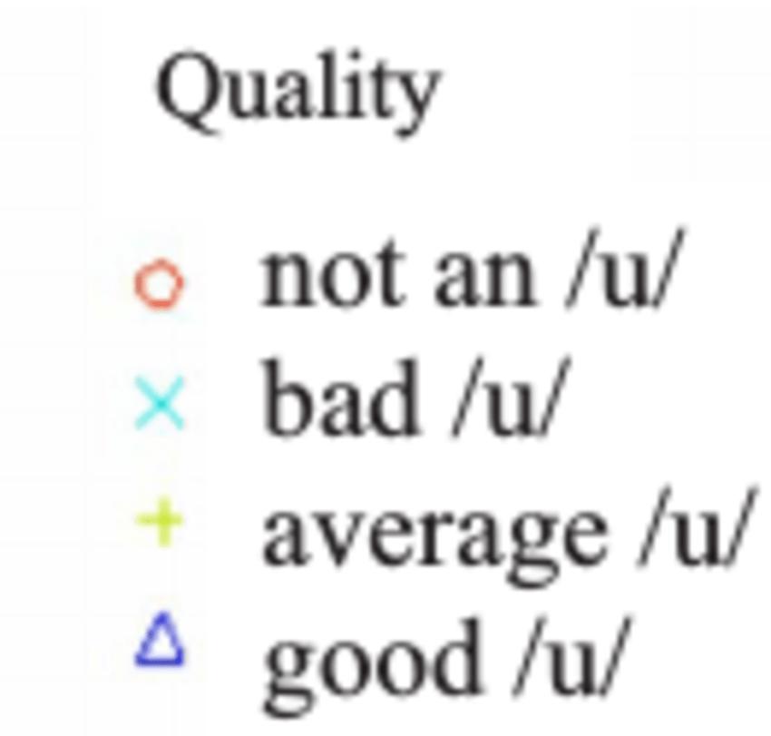 ͑ Color online ͒ Values of F0 ͑ upper-left-hand panel ͒