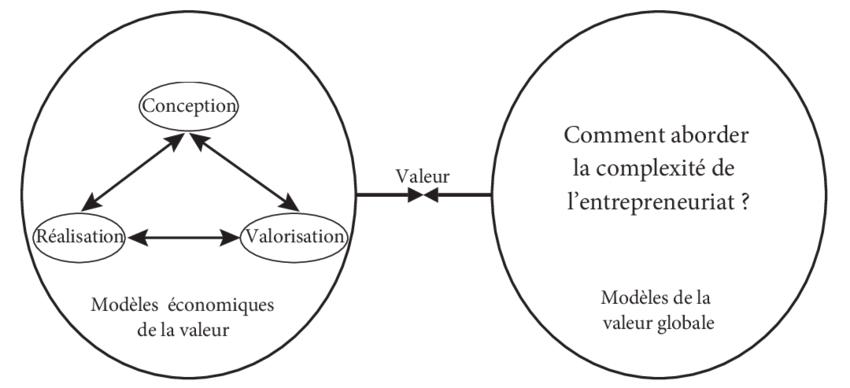 Des modèles économiques de la valeur au modèle global de