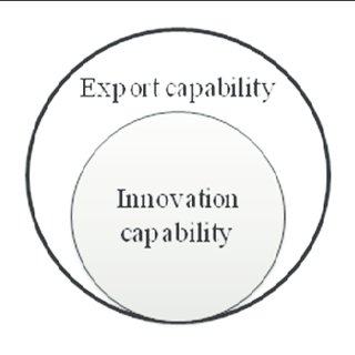 (PDF) SMEs' Innovation and Export Capabilities