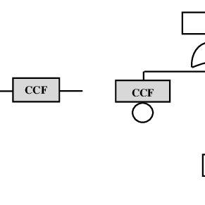 P FD(t) and P FD avg of the HIPPS, for α = 0 and α = 1
