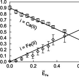 (PDF) Fe(II)-Na(I)-Ca(II) Cation Exchange on