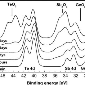 (PDF) Impact of Oxidation on Ge2Sb2Te5 and GeTe Phase