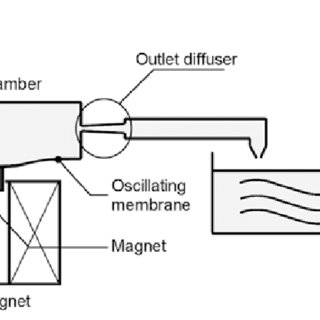 (PDF) A PMMA valveless micropump using electromagnetic