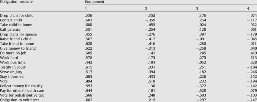 Principal components analysis: component matrix