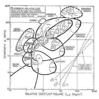 Ashby Diagram of wear rate vs. maximum bearing pressure
