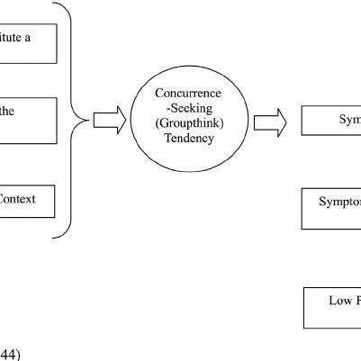 Summary of ``theoretical analysis of groupthink