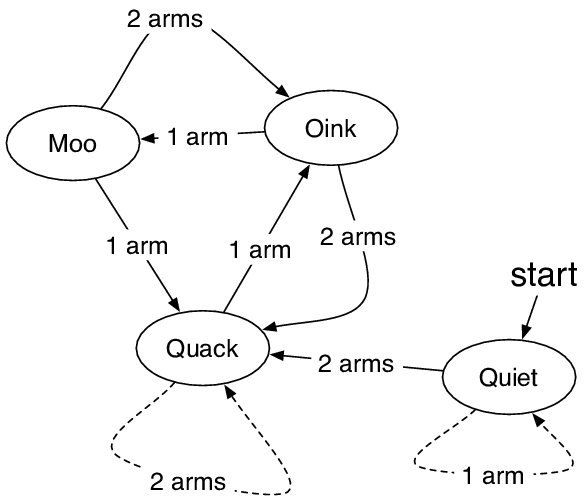 Without explanation, students are given a state diagram