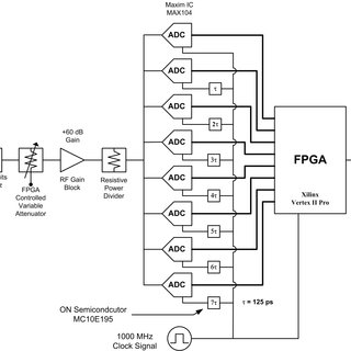 (PDF) An 8 GHz ultra wideband transceiver prototyping testbed
