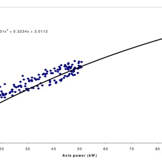 Shifted CO 2 vs. Smoothed axle power for a Transit Bus