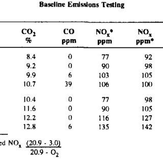 (PDF) Demonstration of Low-NOx Burner Retrofit for Dual