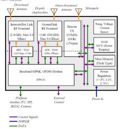 intersatellite communications module functional block diagram [ 850 x 1016 Pixel ]