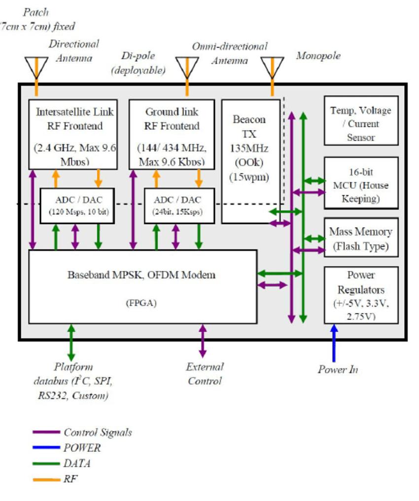 medium resolution of intersatellite communications module functional block diagram