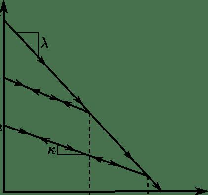 Normal compression line and loading/unloading line in V