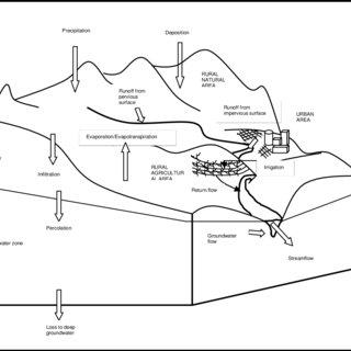 (PDF) Towards the development of a salinity impact