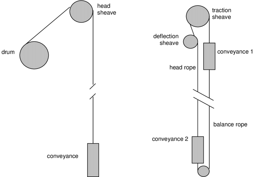 Schematic representation of the two categories of hoisting