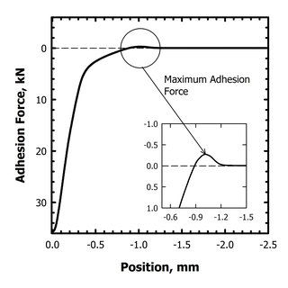 (PDF) The Effect of Temperature and Dwell on the Adhesion