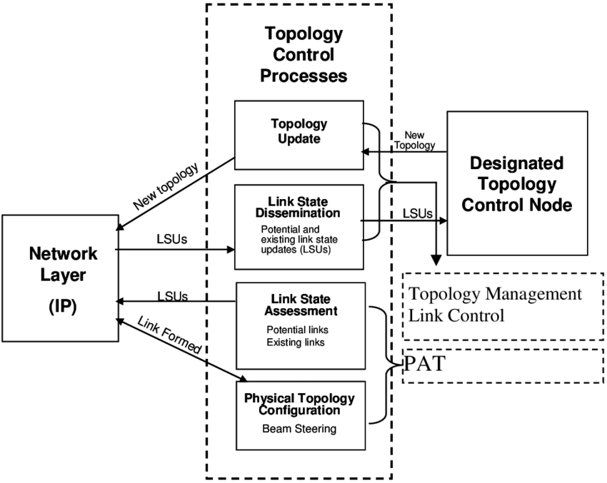 Integration of topology control processes with the network