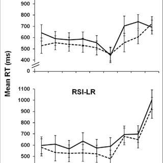 (PDF) Sleep Deprivation and Time-on-Task Performance