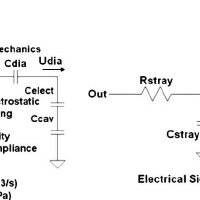 Illustration of CMUT-in-CMOS fabrication process flow. (a