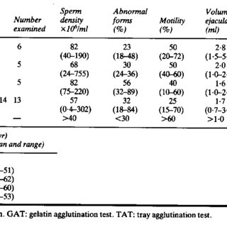 Seminal analysis (median and range) in patients with