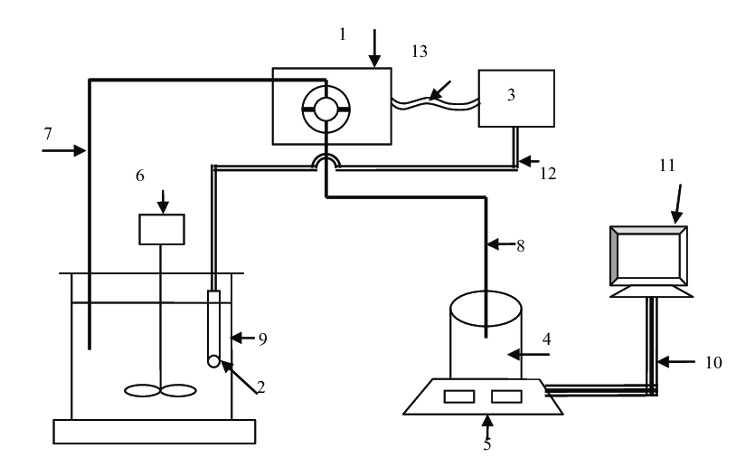A schematic drawing of the experimental set-up. 1