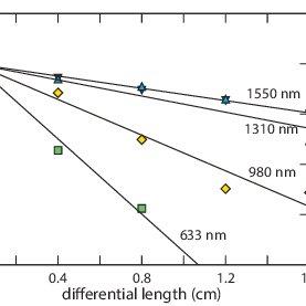 (a) We form 150-µm micro-ring resonators using 750-nm