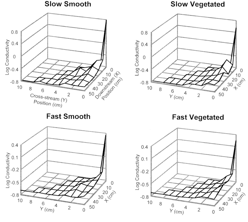 Spatial distributions of mean conductivity