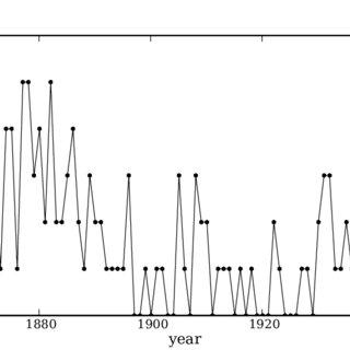 (PDF) PyMC: Bayesian Stochastic Modelling in Python