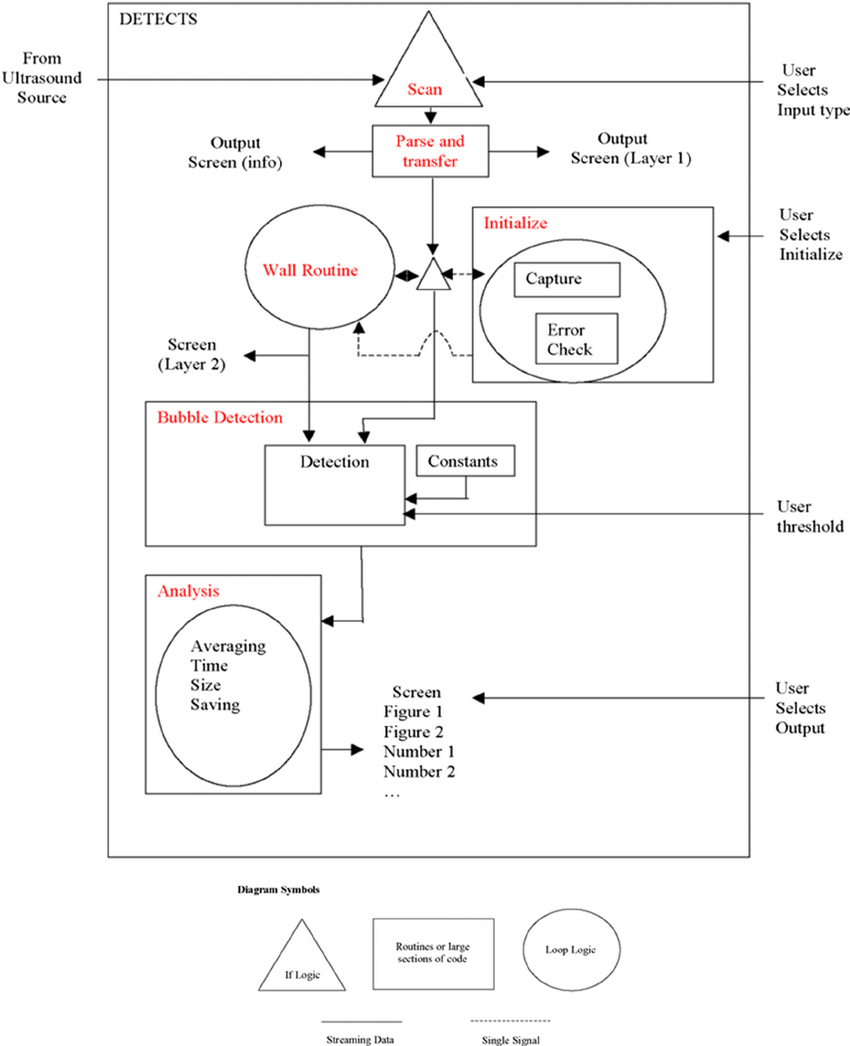 hight resolution of block diagram of the detects tm algorithm u s patent application no