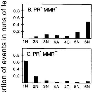 (PDF) Spontaneous frameshift mutations in Saccharomyces