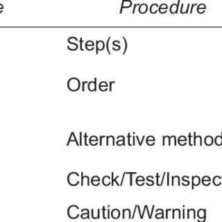 (PDF) Classification and analysis of errors reported in