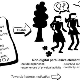 (PDF) Let's walk at work: persuasion through the brainwolk