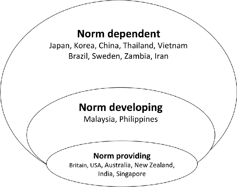 Braj Kachru's Three Circles Model, circa 1996 (including