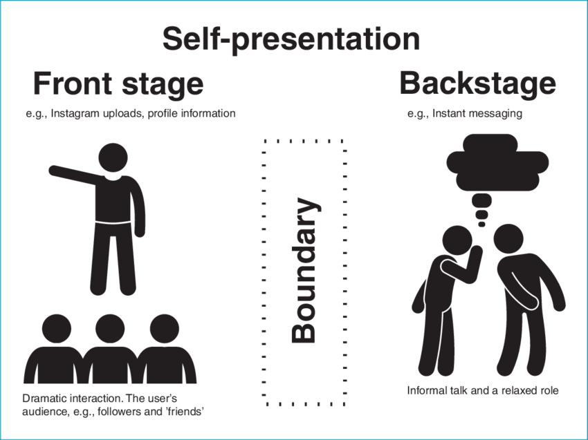 Communication as interaction: the presentation of self in