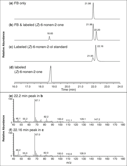 small resolution of gc ms analysis with single ion monitoring at m z 67 of unfed male fat download scientific diagram