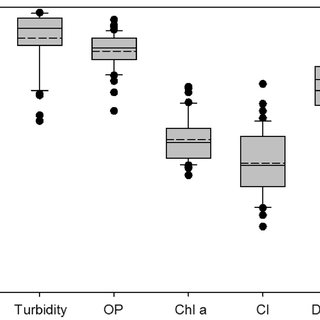 Comparison of surrogate-predicted TP concentrations to