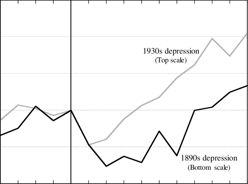 Real GDP Index-1890s versus 1930s 1891 = 100 and 1930