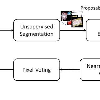 (PDF) Semantic Segmentation from Limited Training Data