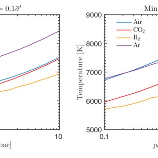 Scattering contributions of individual species normalized