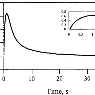 Pressure dependence to determine the activation volume