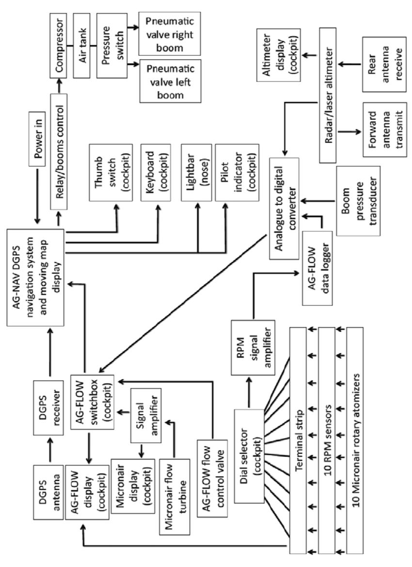 Schematic diagram of the AccuairTM Aerial Management