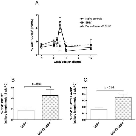 A) Percentages of CD4+ CD152+ T cells in PBMC. B) Percent