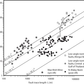 Length-displacement plots for different Cenozoic normal