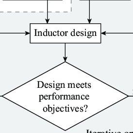 (PDF) A Technology Overview of the PowerChip Development