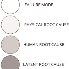 (PDF) Resolving equipment failure causes by root cause