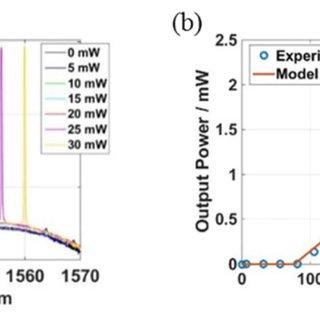 (PDF) C-band swept wavelength erbium-doped fiber laser