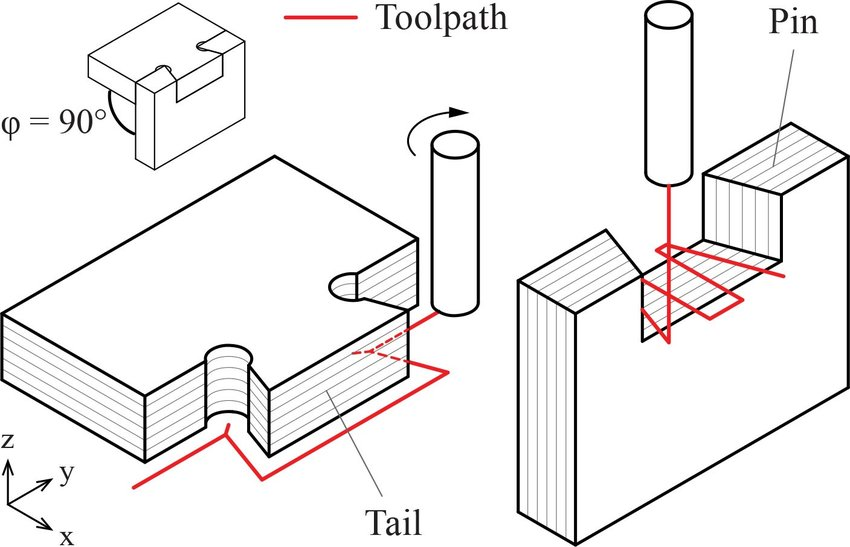 Fabrication of dovetail joints with 3-axis CNC technology