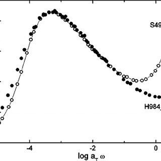 Representative data from Bohlin rheometer affirming