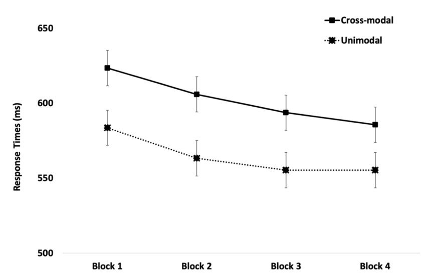 Mean response times across Block and Condition in