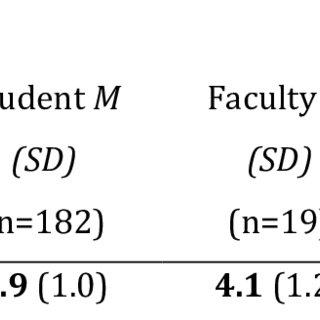 (PDF) Exploring counselor educators' pedagogical practices